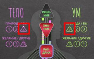Когда разные треугольники в теле и в уме