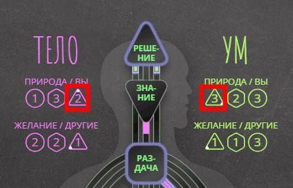 Треугольники (тона) в бодиграфе