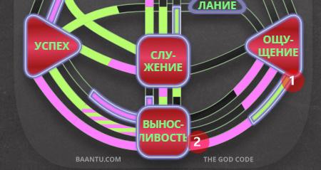 Ворота 1 и ворота 2 в композите, который возникает при взаимодействии двух людей